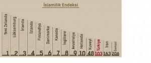 bcdturkey İslami endeks 300x126 İslami endeks