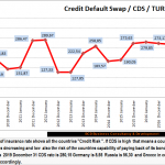 bcdturkey 2010 2019 CDS En1 150x150 CDS Credit Default Swap 2010 2020