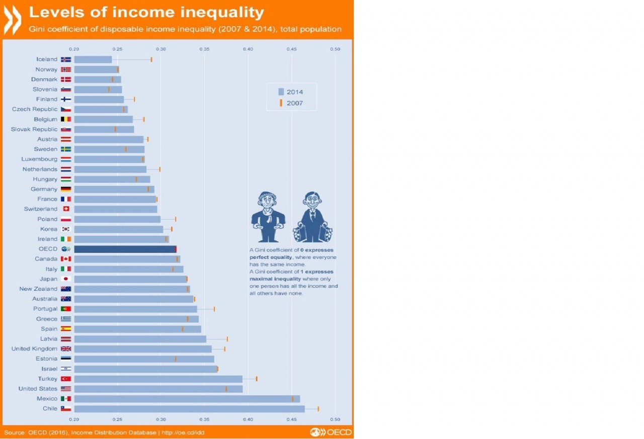bcdturkey Gelir eşitsizliği Büyüme,Gelir Dağılımı,Kriz