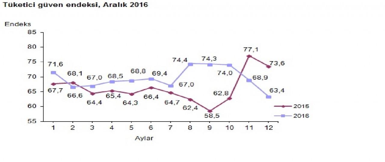 bcdturkey Tüketici endeksi 2016 sonu 2017 ye girerken ekonomi
